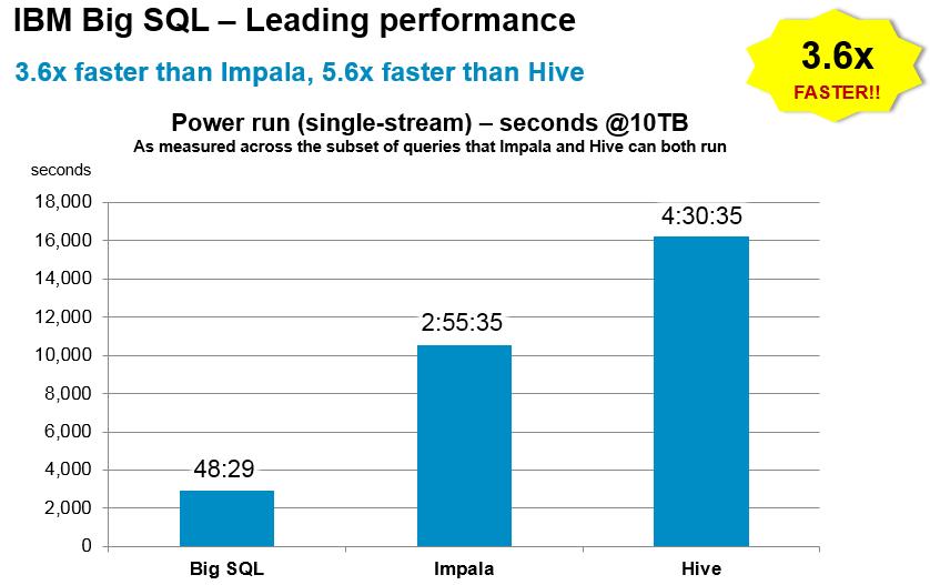 IBM Big SQL Benchmark vs  Cloudera Impala and Hortonworks